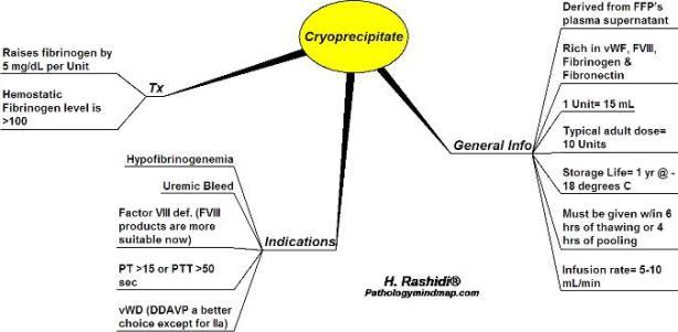 Cryoprecipitate-675x332
